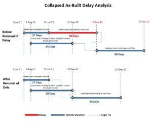 Construction Delay Analysis